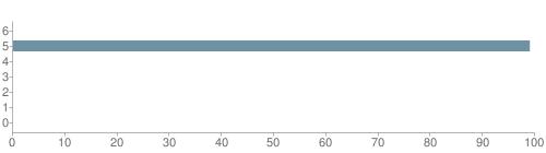 Chart?cht=bhs&chs=500x140&chbh=10&chco=6f92a3&chxt=x,y&chd=t:0,99,0,0,0,0,0&chm=t+0%,333333,0,0,10 t+99%,333333,0,1,10 t+0%,333333,0,2,10 t+0%,333333,0,3,10 t+0%,333333,0,4,10 t+0%,333333,0,5,10 t+0%,333333,0,6,10&chxl=1: other indian hawaiian asian hispanic black white